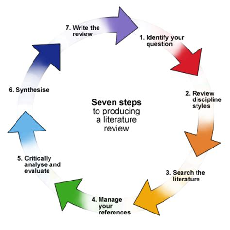 Recount Description Information Narrative Procedure